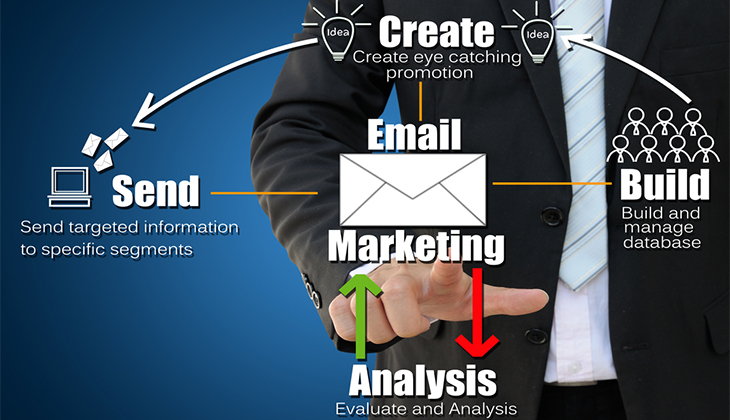 Design Email Marketing Campaign