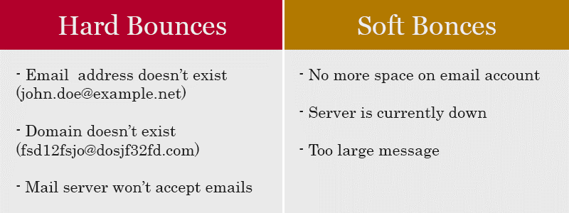 handle-email-bounce-issues